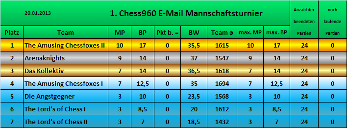 Tabelle I Chess960 MT.PNG